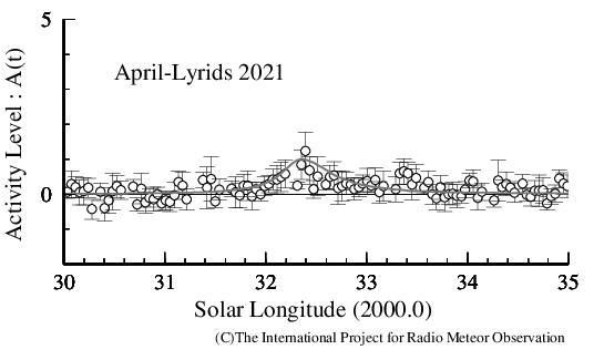 Lyrids2021
