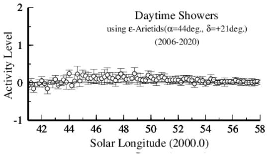 annual variation of 154DEA